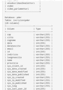 Data Breach, PD, Pardito Democratico